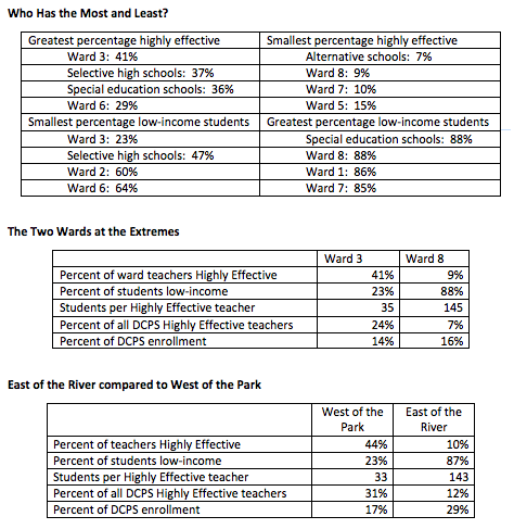 DCPS:  Distribution of Highly Effective Teachers